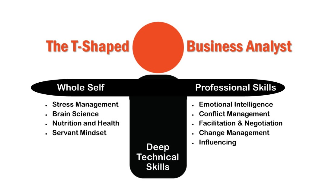 t-shaped business analyst