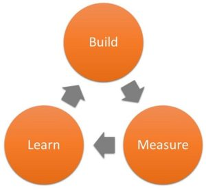 Build, Measure, Learn loop