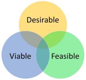 Venn diagram of desirable, feasible, and viable