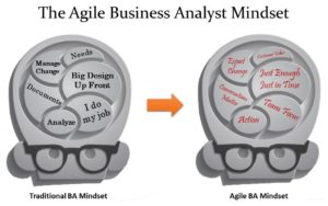 The Agile BA Mindset