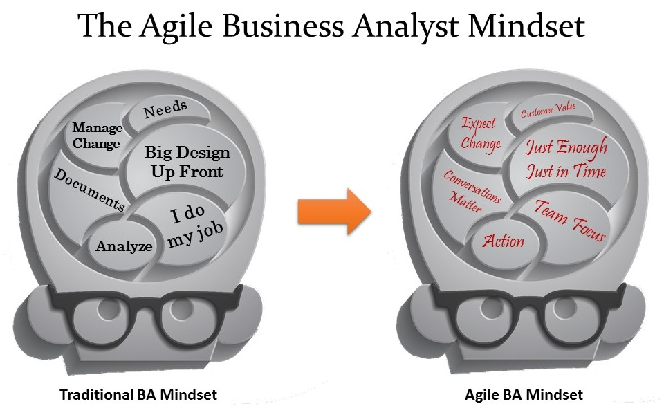 The Agile BA Mindset