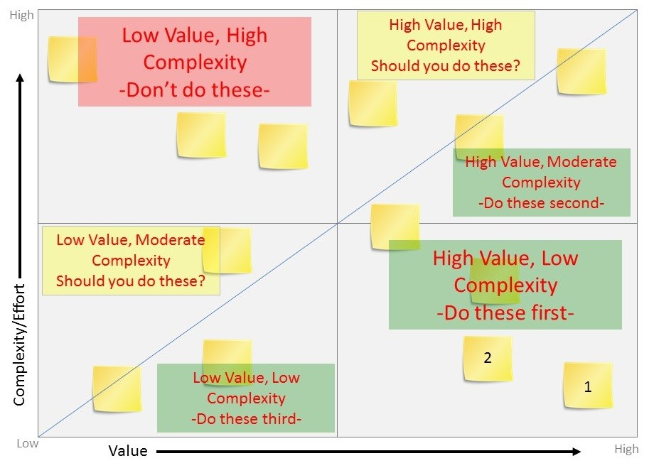 Value Complexity Matrix