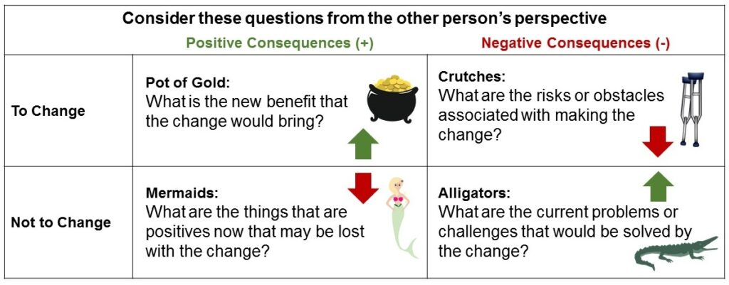 Goldratt's Four Quadrants of Change